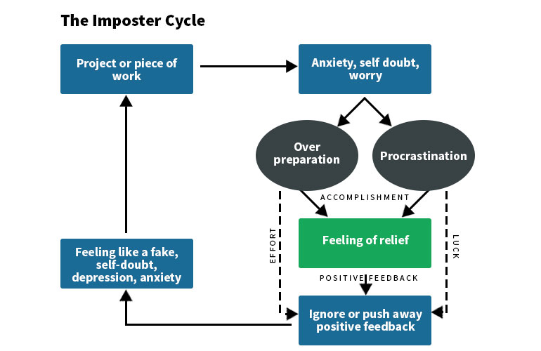 Sindromul impostorului: un ciclu infinit de a găsi dezamăgire în succesul tău.